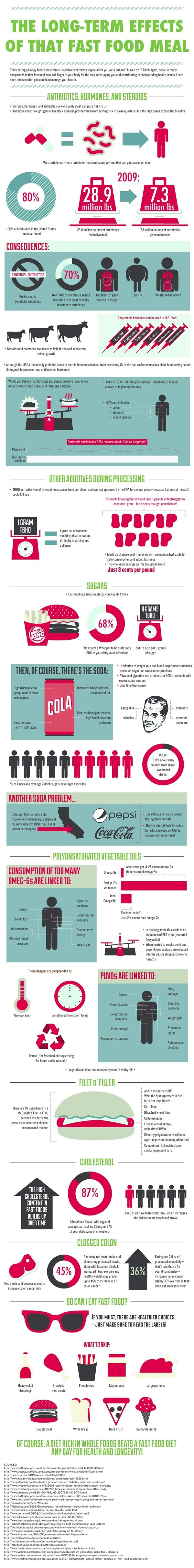 The Long-Term Effects of That Fast Food Meal [Infographic] from KimberlySnyder.net http://www.kimberlysnyder.net/blog/2012/08/21/the-long-term-effects-of-that-fast-food-meal/
