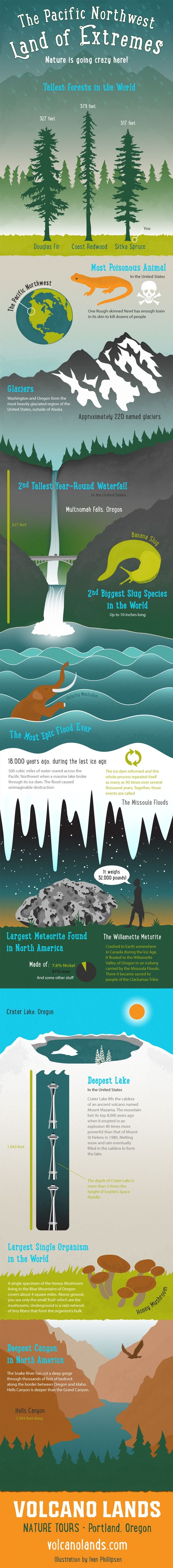 Infographic - Extremes of Nature in the Pacific Northwest