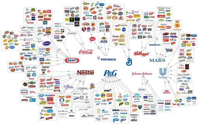 The 10 companies ruling your consumerism.