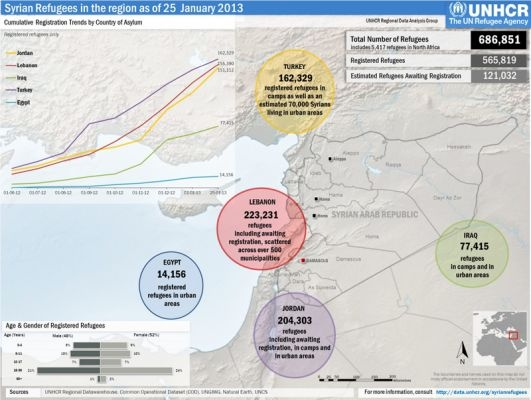 Syrian #Refugees in Middle East as of January 2013.