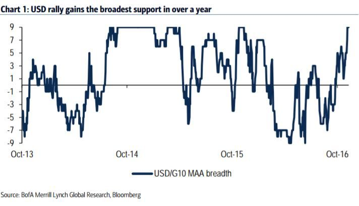 EUR/USD: Merrill Lynch's quantitative analysis gives a sell signal on the pair