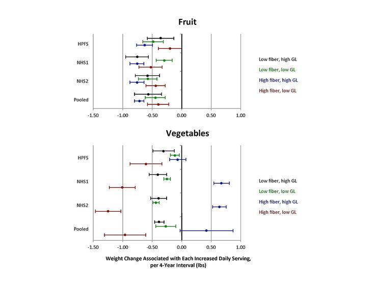 PLOS Medicine: Changes in Intake of Fruits and Vegetables and Weight Change in United States Men and Women Followed for Up to 24 Years: Analysis from Three Prospective Cohort Studies