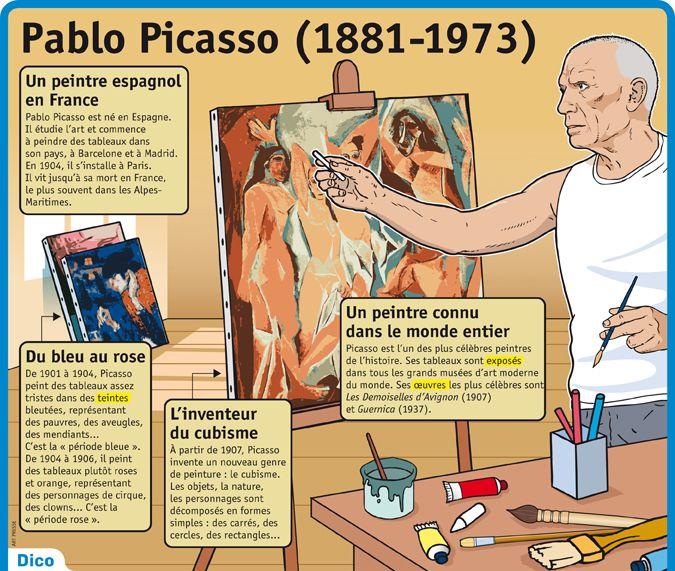 Fiche exposés : Pablo Picasso (1881-1973)