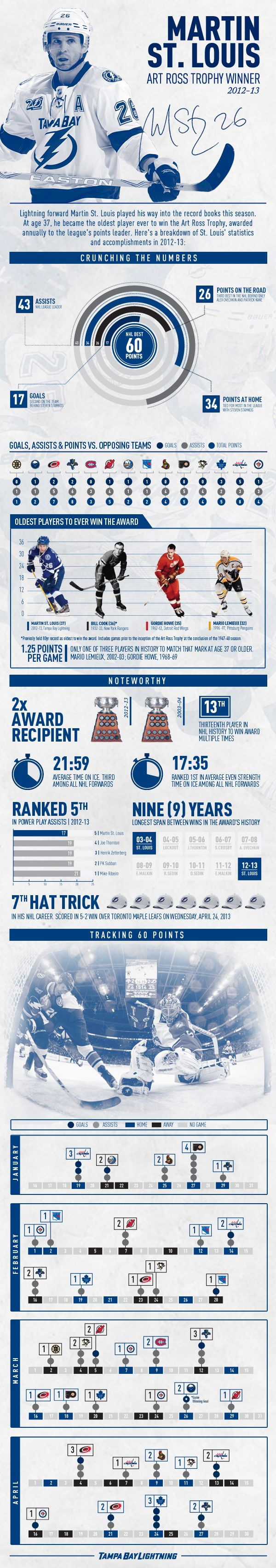 Infographic: Breakdown and historical significance of Tampa Bay Lightning Forward Martin St. Louis winning the 2012-13 Art Ross Trophy.