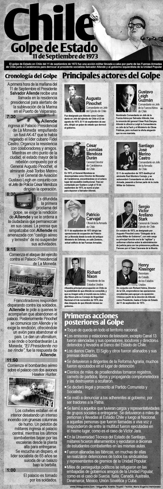 Golpe de estado Chile 11S1973: