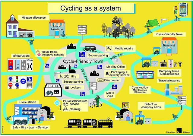 Bicycle Traffic as a system, diagram, German National Bicycle Plan, 2002-2012 by rllayman, via Flickr