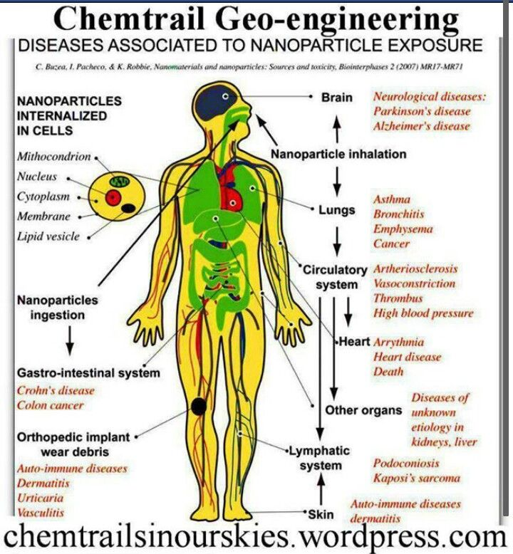 What we are inhaling daily is having long term health effects.