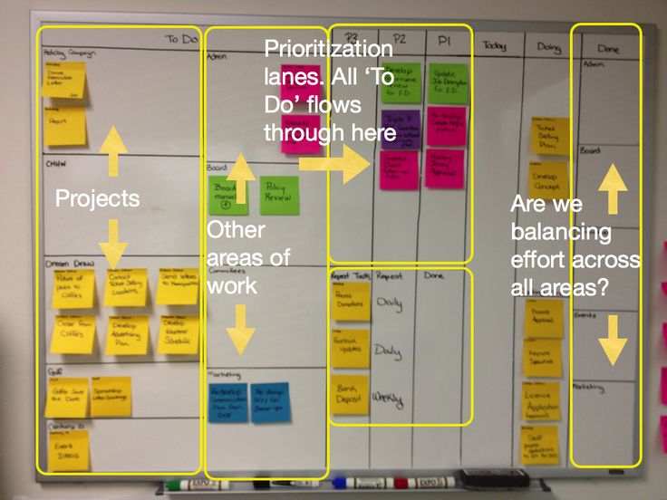 Interesting and more advanced use of Kanban to track multiple projects.