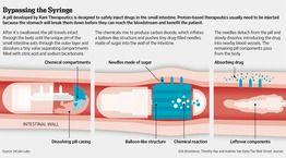 Can 'robotic' pills replace injections? - WSJ.com / Voir aussi : http://www.sciencesetavenir.fr/sante/20140219.OBS6873/diabete-une-pilule-robotique-pour-remplacer-les-piqures.html