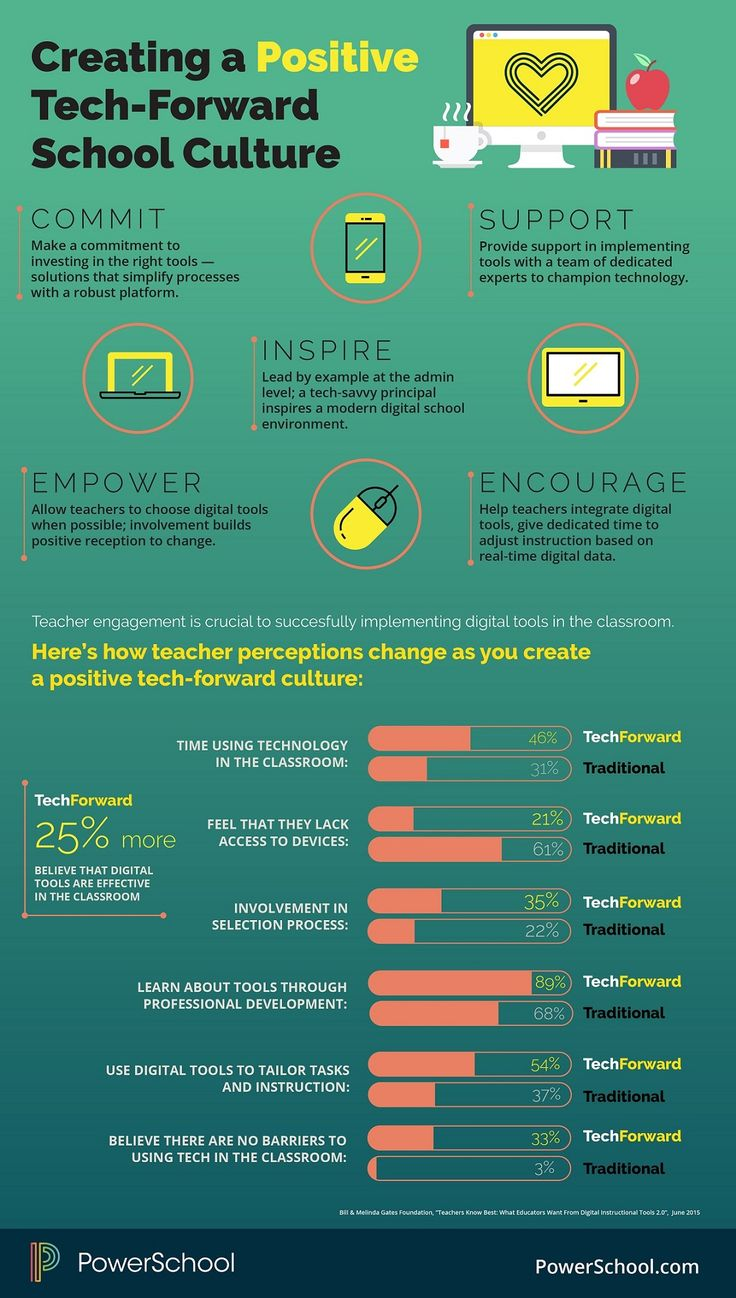 How Teacher Perceptions Differ in Tech-Forward Schools Infographic - http://elearninginfographics.com/teacher-perceptions-differ-tech-forward-schools-infographic/