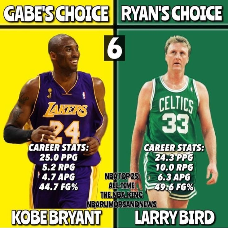 I'm ready. Lol.  TOP 25 NBA PLAYERS OF ALL TIME ft @the.nba.king  Name : Kobe Bryant/Larry Bird Team : Lakers/Celtics  Positions : Sg/sf ALL-TIME RANK : 6️⃣ - Who do you agree with? COMMENT BELOW ⬇️⬇️⬇️ LISTS SO FAR: RYAN: 6)Larry Bird 7)Tim Duncan  8)Wilt Chamberlain 9)Shaquille O'Neal 10)Hakeem Olajuwon 11)Karl Malone 12)Oscar Robertson 13)Bill Russell 14)Julius Erving 15)John Stockton 16)Dwyane Wade 17)Dirk Nowitzki 18)Allen Iverson 19) Isiah Thomas 20)Pete Maravich 21)Steve Nash 22)Elgin…