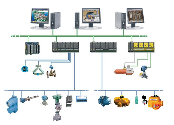 What is Distributed Control System (DCS)