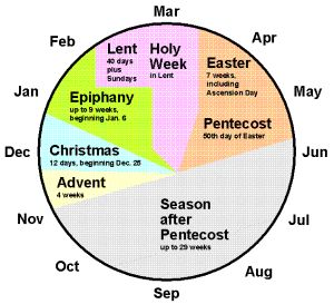 Of course many churches are much more scheduled on the traditional church calendar, which is divided into 7 segments: advent, christmas, epiphany, lent, easter, pentecost, common time (after pentecost).