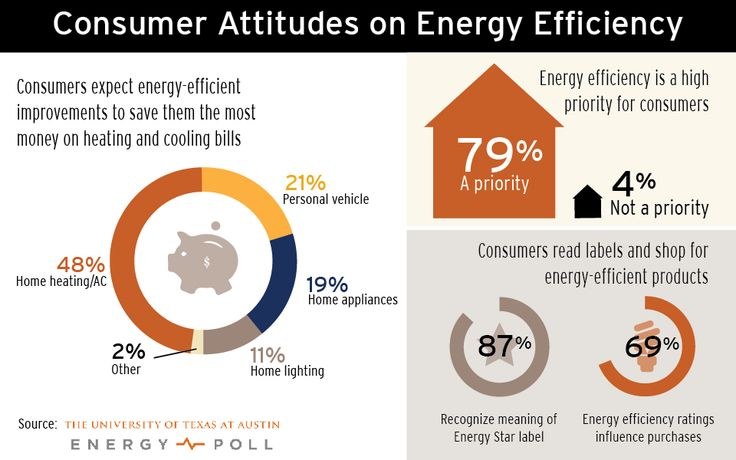 38 best just the facts images on pinterest infographic for Energy conservation facts
