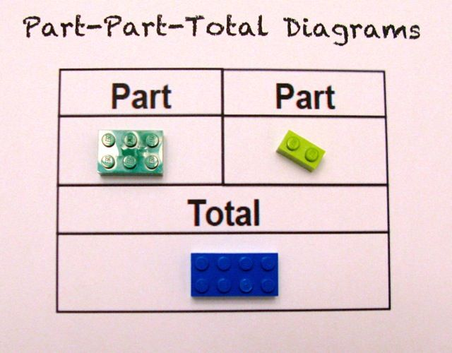 Using LEGO to Build Math Concepts | Scholastic.com - would like to change to part, part, whole