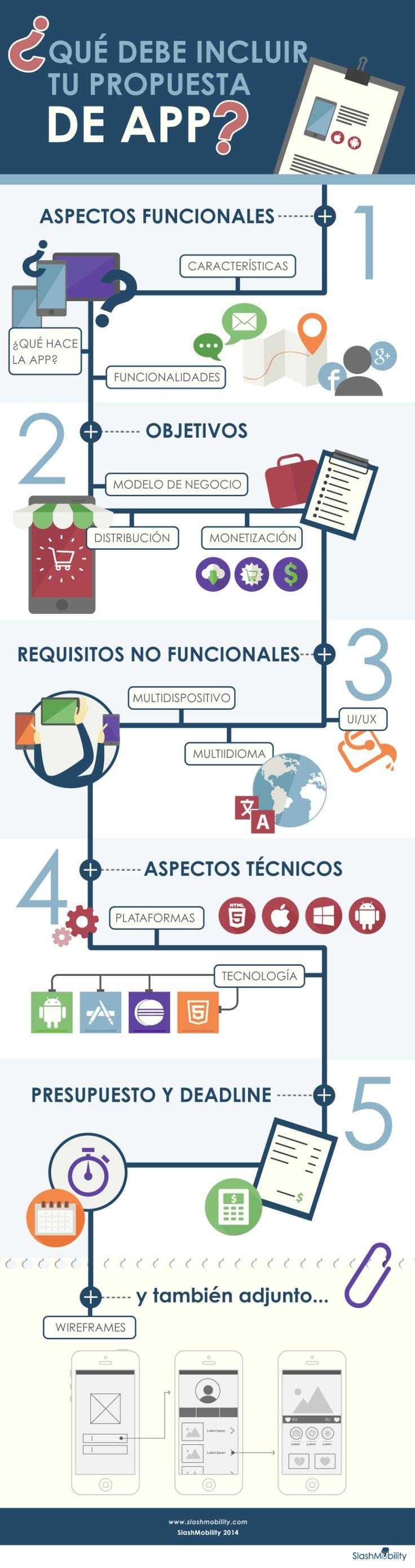 Cómo debe ser una propuesta de APP #infografia #infographic #software