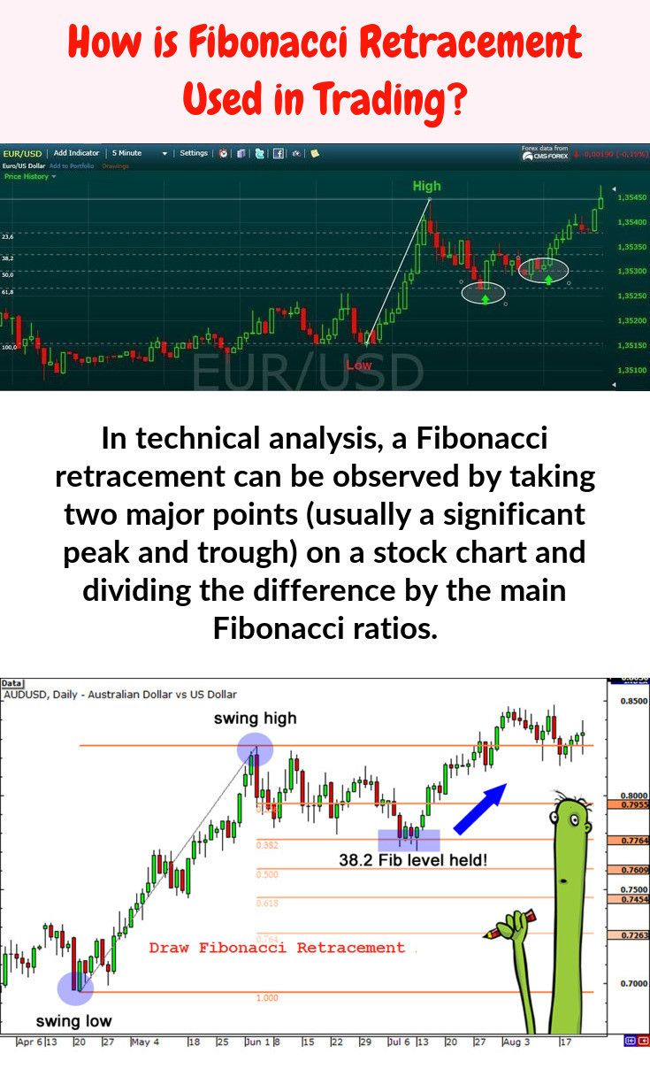 Fibonacci Percentages Trading Charts Technical Analysis