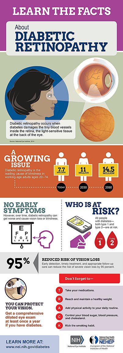Diabetic Eye Disease Infographic Preview 2014