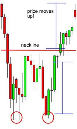 Double Bottom Breakout - Reversal chart pattern