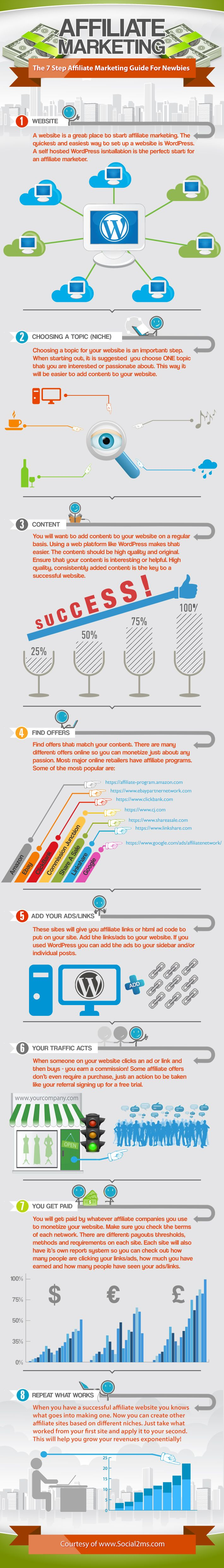 If you are a newbie in the #affiliate marketing, check out this 7 Step affiliate #marketing guide to get some help.Decor Infographic, Online Marketing, Internet Marketing, Step Affiliate, Social Media, Marketing Guide, Make Money Online, Affiliate Marketing, Socialmedia