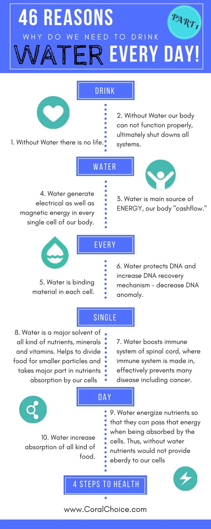 Water is essential to our Health. There are plenty of reasons why we should drink it every single day. Below you can find 46 reasons gathered through research