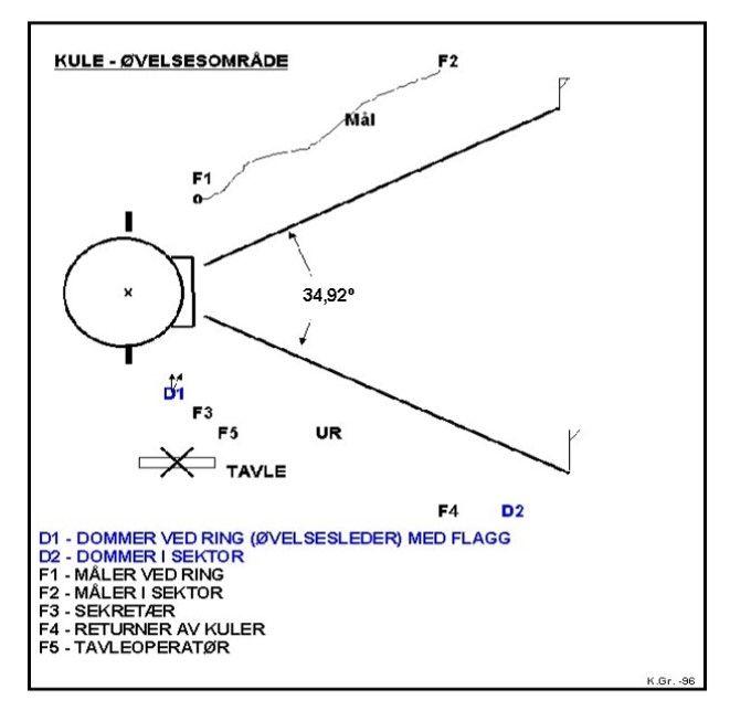 Kretsdommerkurs: Emne 2: Kule: Øvelsesområdet i kule