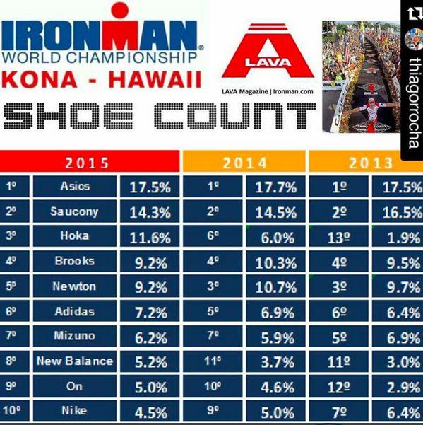 shoe count Ironman Hawaii 2015 #ironman #kona #2015 #swimbikerun #triathlon #running #sport-gear