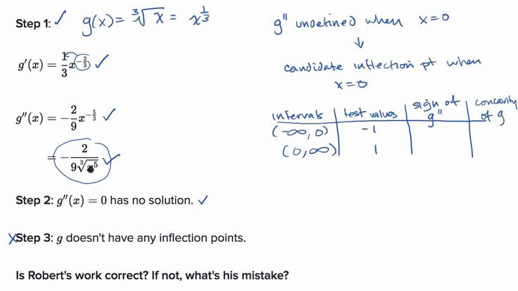A YouTube video from Khan Academy: Inflection point where second derivative is undefined #learn