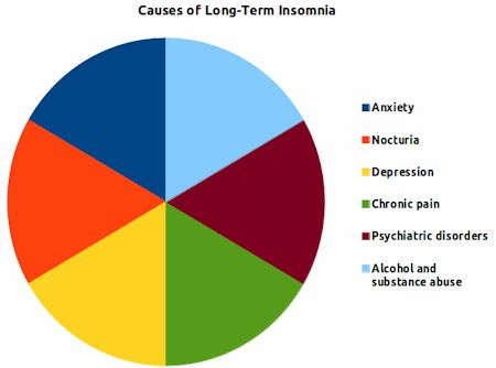 Insomnia Treatment Start To Sleep Well Again