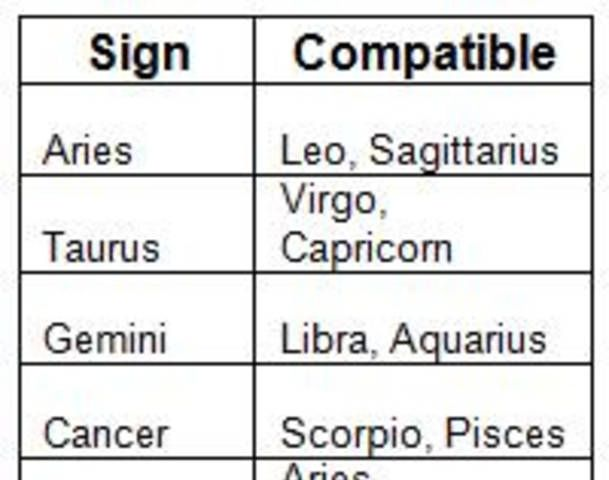 Zodiac signs match making