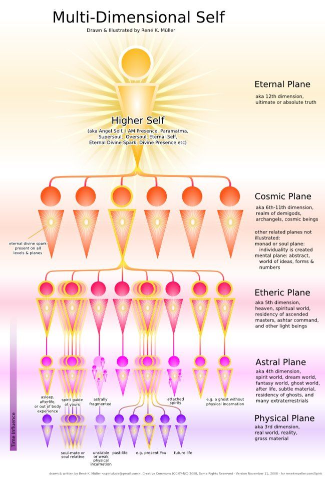Multi-Dimensional Self: Cosmic plane, Etheric plane, Astral plane, and Physical plane. Nice.