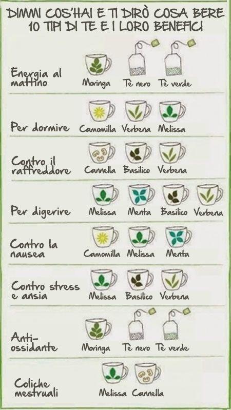 tipi di tè e benefici