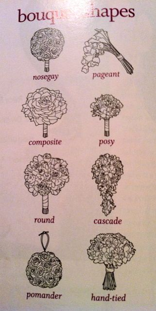 Shape of your bridal bouquet...a helpful place to start.