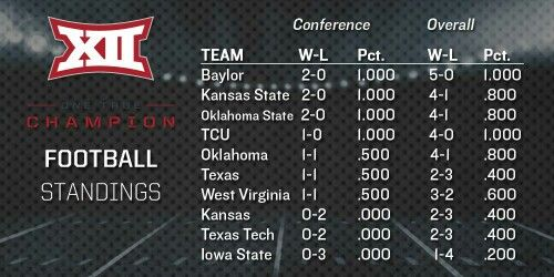 Updated Big 12 standings after the wild weekend of college football.  10/5/14