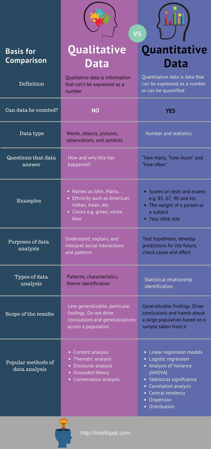 Qualitative vs Quantitative Data Analysis, Definitions