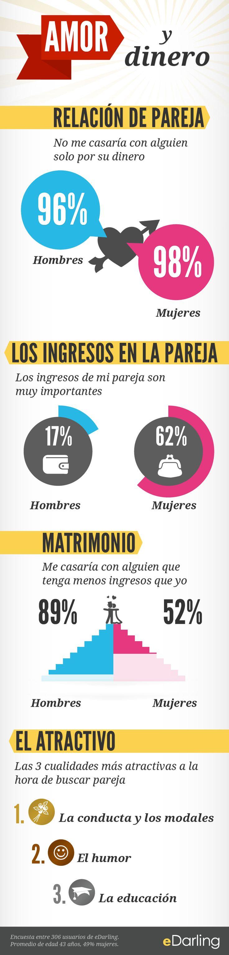 INFO GRÁFICO Amor y dinero - Encuesta entre 306 usuarios de eDarling. Promedio de edad 43 años, 49% mujeres.