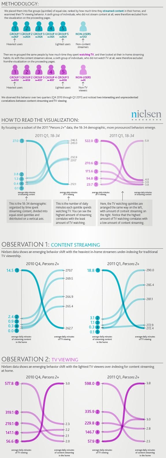 US Multiscreen Sonsumption Patterns : TV VS Web VS Mobile