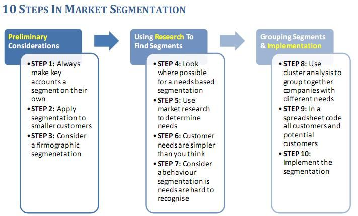 segmentation targeting and positioning of vodafone Explain clearly what market segmentation is and its role in the marketing  define the positioning strategies that can be adopted  gary milk or vodafone,.