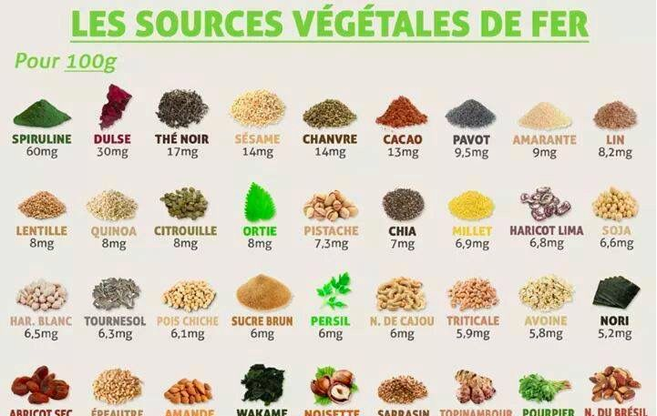 54 aliments qui vous prouveront que la viande n'est pas la seule source de fer