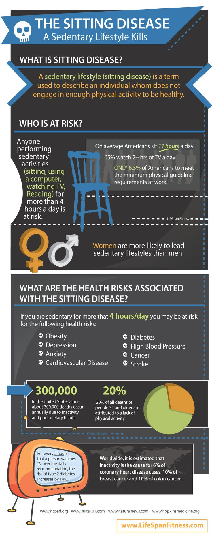 Sedentary Lifestyle Infographic - Sitting Disease #Infographic