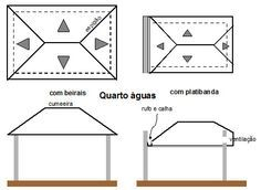 Coberturas: os diversos tipos e suas características - Met@lica