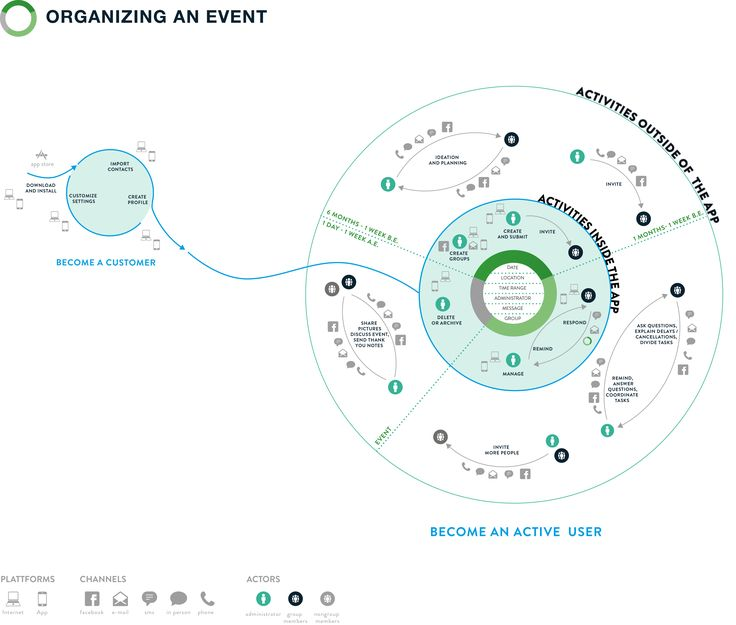 ecosystem mapping: a tool to help designers better relate the product at hand to the greater experience