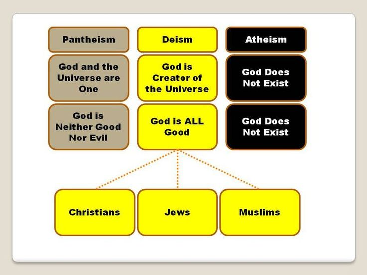 deism and christianity Christian theism vs deism although in a lot of areas christian theism and deism are viewed as basically the same, they actually show many differences in their worldviews one of the main reasons that they are different is because in christian theism the bible is the prime source of authority, what it says is what goes.