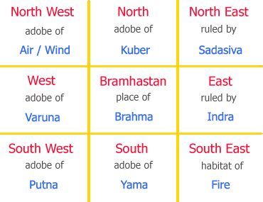 Vastu Tips and Directions