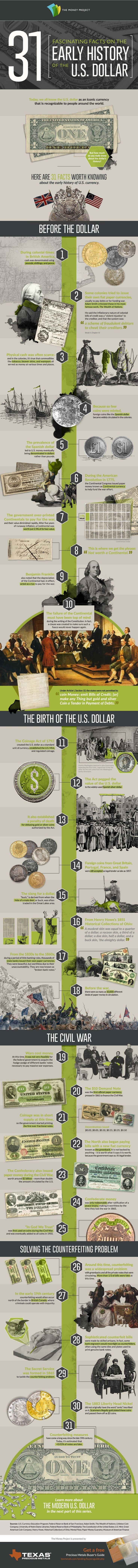 31 Fascinating Facts on the Early History of the U.S. Dollar