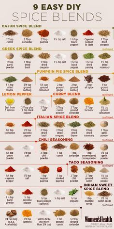 Easy Homesteading: 9 Easy DIY Spice Blends