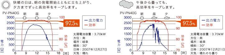 快晴の日は、朝の発電開始とともに立ち上がり、夕方までずっと高効率をキープします。/午後から曇っても、高効率をキープします。