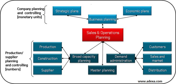 How can you achieve optimal inventory buffers across the supply chain, reduce customer lead times, increase order fill rates, and avoid capacity and materials shortages? Sales, Operations, and Inventory Planning (S&OP) is a complex, simultaneous equation and that's where Adexa can help.