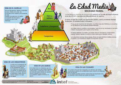 Esquema sobre la Edad Media y la sociedad feudal - http://laeduteca.blogspot.com.es/2014/02/recursos-primaria-esquema-sobre-la.html