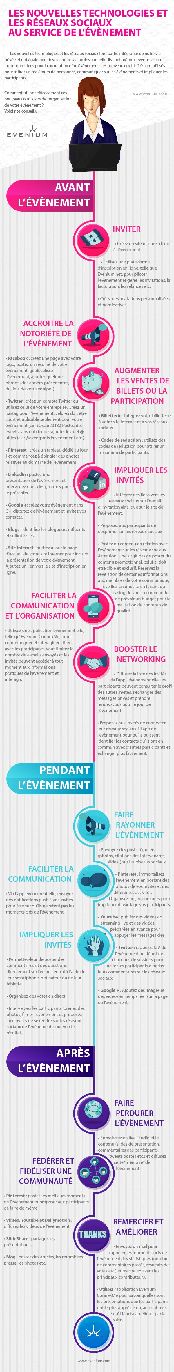 Community management et événementiel en infographie | Agence web 1min30, Inbound marketing et communication digitale 360°